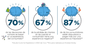 Estadísticas Customer Experience